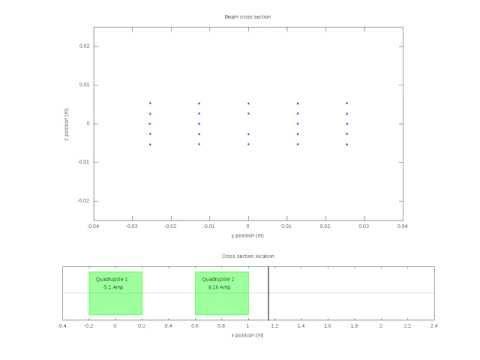 Quadrupole Lens Simulation