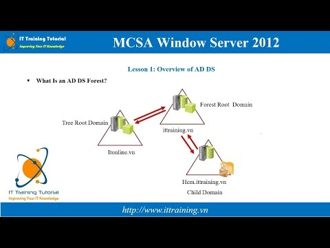 MCSA 2012 Module 2: Introduction to Active Directory Domain Services