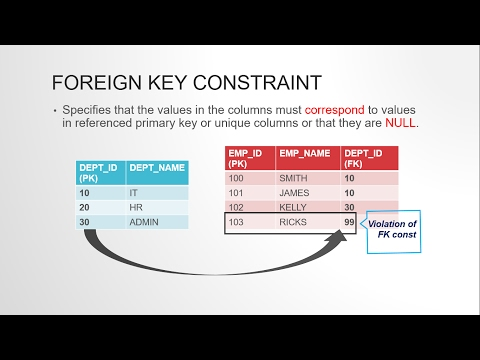 FOREIGN KEY CONSTAINT IN ORACLE SQL