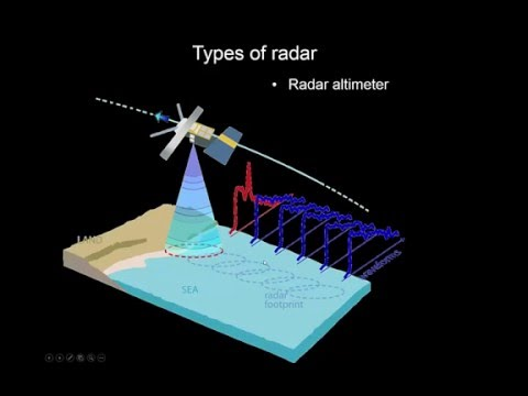 RS3.7 - Radar: measurement principle