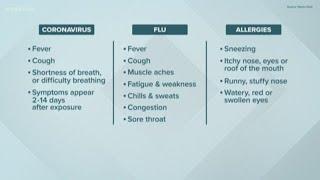 Coronavirus: how to spot the symptoms