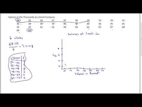 How to Draw a Histogram by Hand