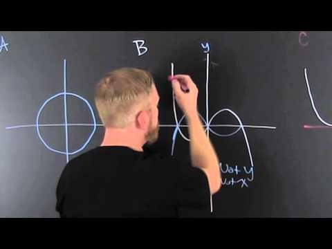 Find Symmetry x ,y, origin From a Graph