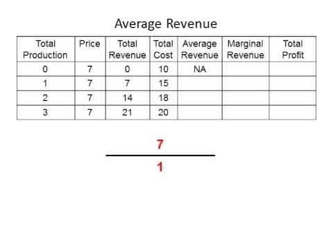 Average Total Revenue
