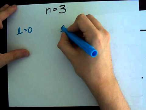 Why do the Quantum Numbers matter? (Most honest explanation!)