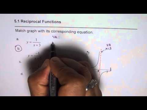 Match Graph of Reciprocal Function with Graph with Vertical Asymptote and Zero