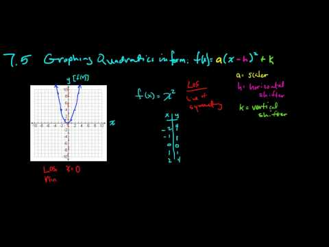 7.5 Graphing form part 1