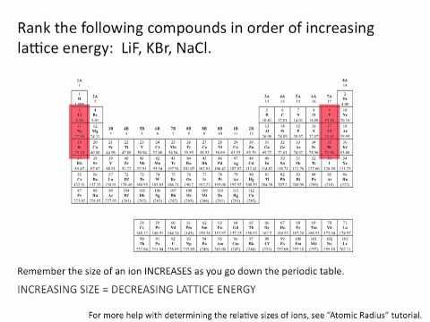 Lattice Energies - Chemistry Tutorial