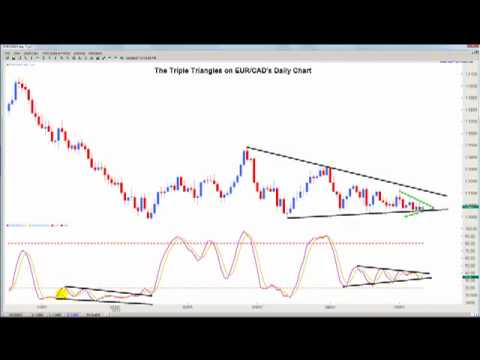 How to Profit from Triple Triangles in Forex