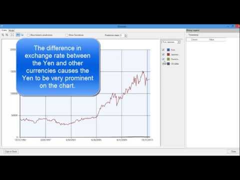 Forecast the Price of Gold with Excel and SQL Server - Data Mining Tutorial