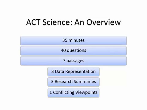 Introduction to the ACT Science Test