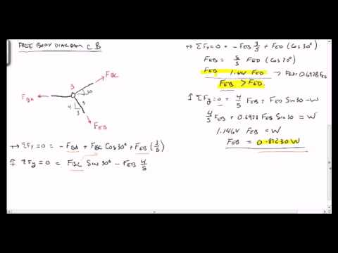 2D statics problem - concurrent forces