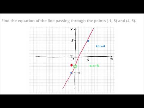 How to Find a Line Equation, from Two Points - Detailed Tutorial