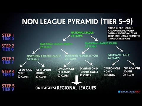 Non League Football Pyramid EXPLAINED! | Non League YT