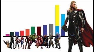 Niveles de Poder de Marvel Infinity War en el mundo de Dragon Ball (NUEVO)