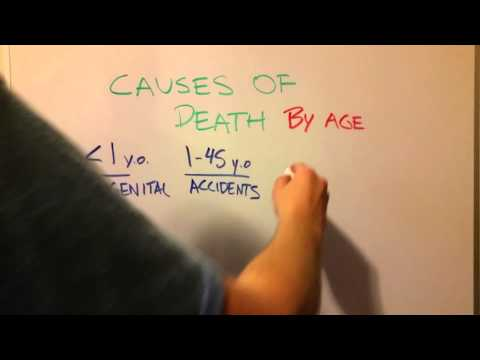 Most Common Causes of Death in America by Age
