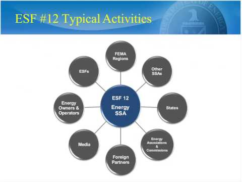 DOE Presentation on Critical Infrastructure Protection - Smart Grid Educational Webinar Series