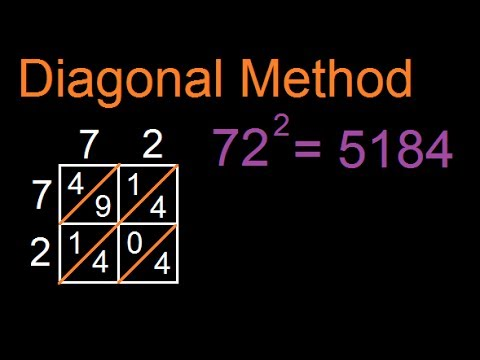 Squares - Diagonal or Chinese method to find Square of a number