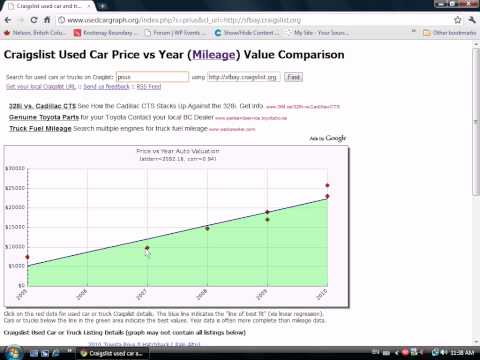 How to buy a used car or truck on Craigslist using usedcargraph.org