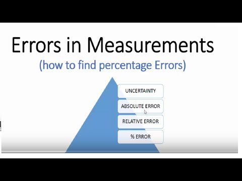 Absolute, Relative and Percentage Errors & Uncertainty in Measurements, IIT-JEE physics classes