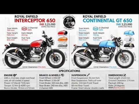 Booking Dates are Final of Royal Enfield Interceptor & Continental GT 650