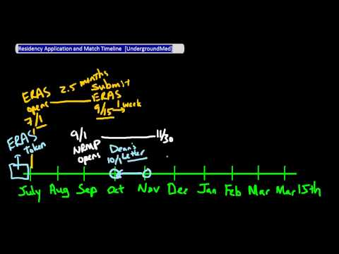 Residency Application and Match Timeline [UndergroundMed]