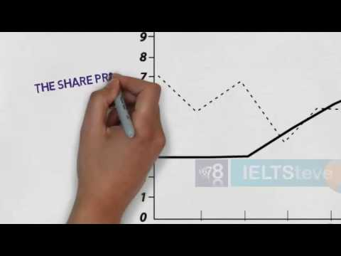 IELTS Academic Writing Task 1 Pre-writing guidelines: How to describe line graphs