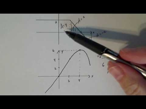 Calculus 2:  Sketching an Accurate Antiderivative from the Derivative Graph