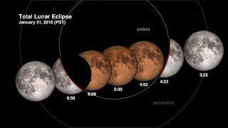 Total Lunar Eclipse on 31 January 2018 Explained