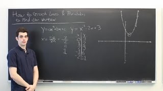 How To Graph Lines Parabolas To Find The Vertex All About Parabolas