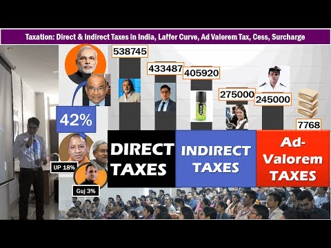 Taxation: Direct & Indirect Taxes in India, Laffer Curve, Ad-Valorem, Tax-Devolution, Tax Foregone
