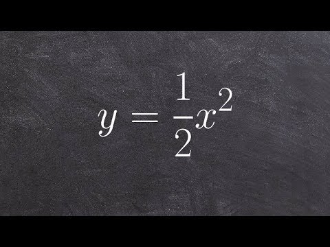 Graphing a basic quadratic function using a table