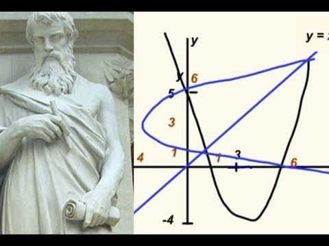 Finding the inverse of a Quadratic Function. Dr. Dawes Video Tutor.