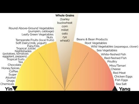 ARE YOU YIN OR YANG? | TRADITIONAL CHINESE MEDICINE