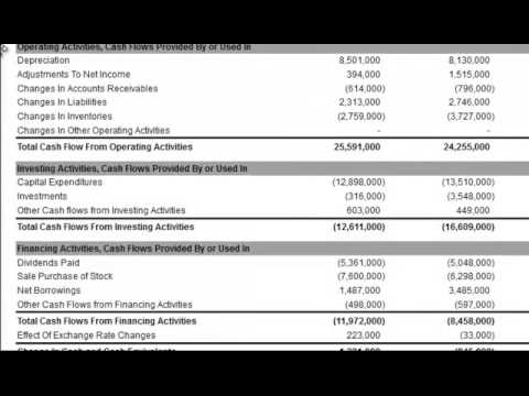 Dividends Paid on the Cash Flow Statement