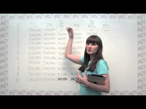 Microeconomics Practice Problem - Calculating and Graphing the Costs of Production