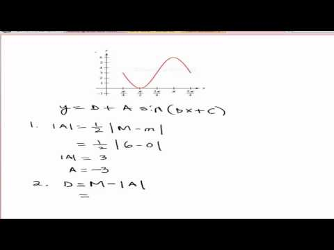 Finding equation of Sine or Cosine