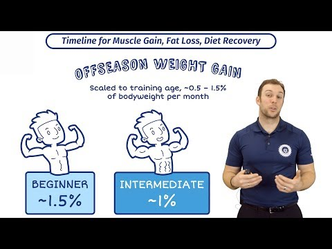Off Season Weight Gain | The Optimal amount of Weight and Muscle Gain With Eric Helms