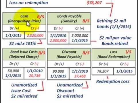 Bond Retirement (Reacquistion Price, Unamortized Discount & Issue Cost, Gain Or Loss)