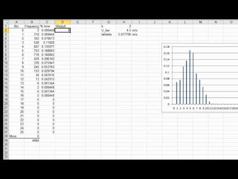 Matching a Weibull Distribution to a Data Set in Excel