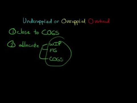 Underapplied or Overapplied Manufacturing Overhead (how to dispose of it)