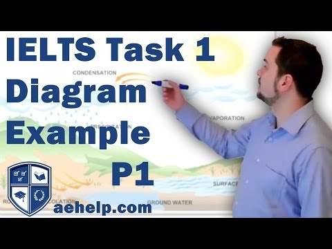 IELTS task 1 writing diagram example with structure part 1 of 2