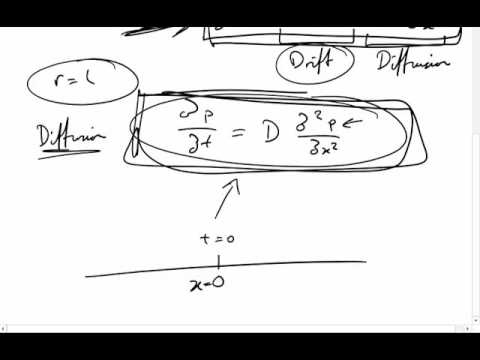 Finding a Solution to the Diffusion Equation