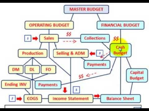 Master Budget (Budgeted Income Statement Setup & Calculations, Explained Thru Detailed Example)