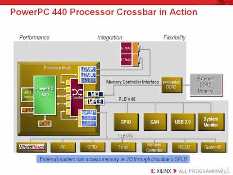 Embedded Desgn with the PPC 440 Processor Core