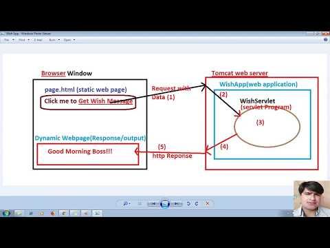 27 Advanced Java Servlet Tutorial | HTML to servlet communication using hyperlink | adv java