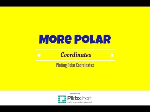 How to find other polar coordinates given a polar coordinate