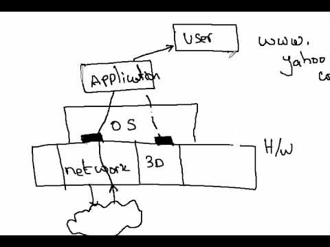 What is a Computer Application