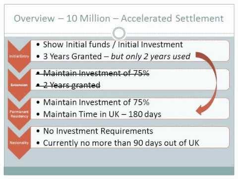 UK Investor Business Visa in Arabic