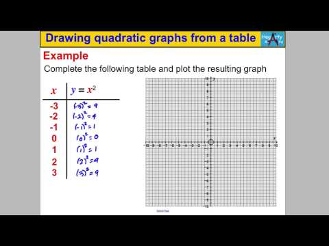 Drawing quadratics from a table